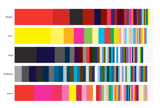 Emotion in colors